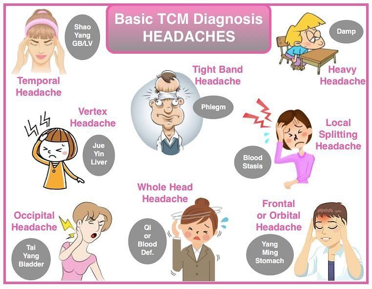 TCM view of headaches